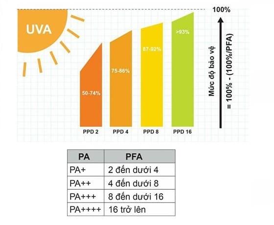 Bảng mô tả mức độ bảo vệ của chỉ số PA