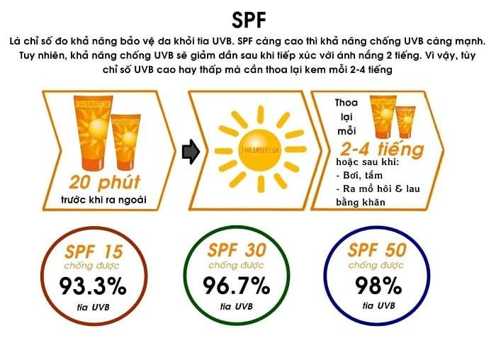 Chỉ số SPF trong kem chống nắng là số đo khả năng bảo vệ làn da khỏi tia UV