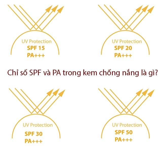 Chỉ số SPF và PA trong kem chống là gì? chỉ số bao nhiêu là tốt?