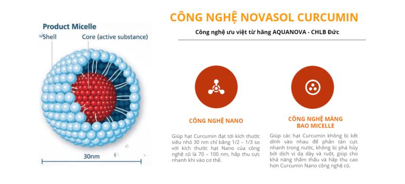 Công nghệ vượt trội Novasol Curcumin
