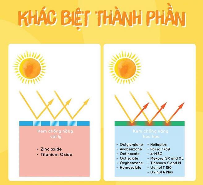 Sự khác nhau giữa các thành phần của kem chống nắng vật lý và hóa học