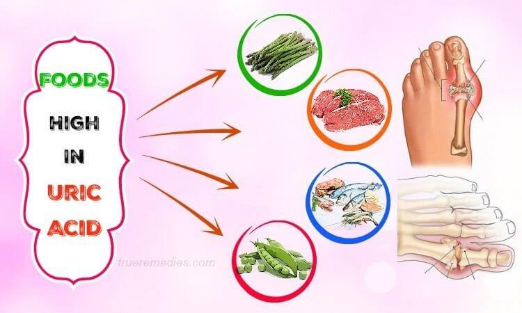Thức ăn chứa acid uric